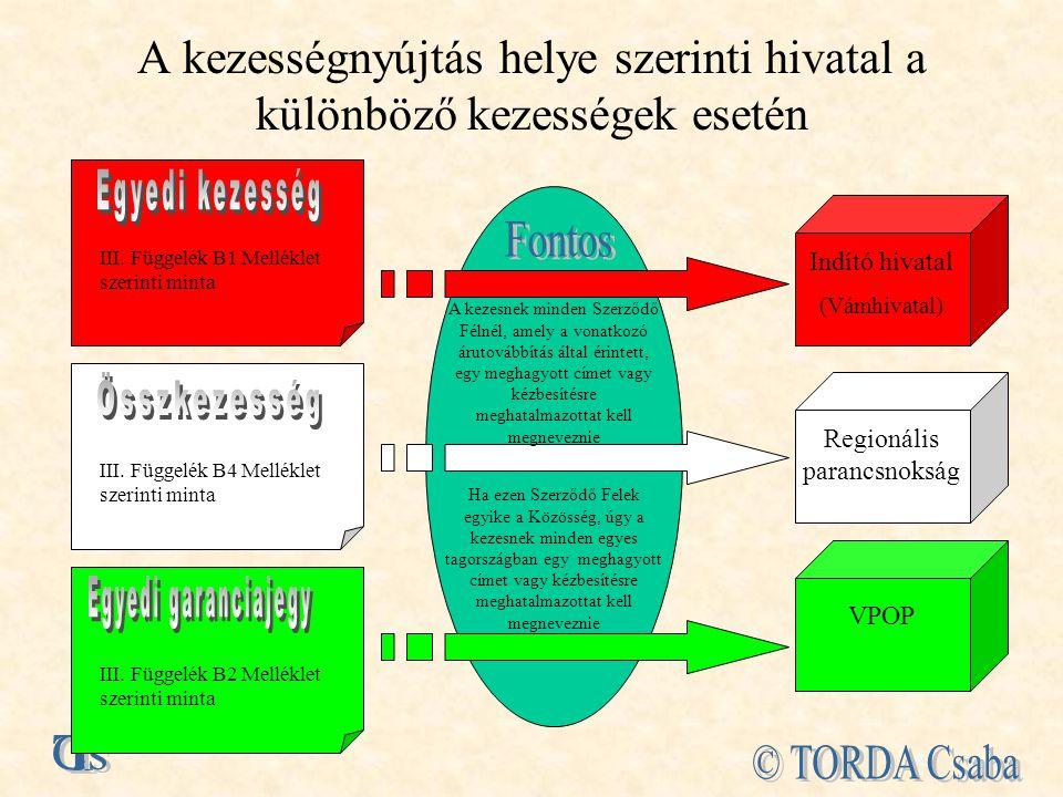 A kezességnyújtás helye szerinti hivatal a különböző kezességek esetén III.