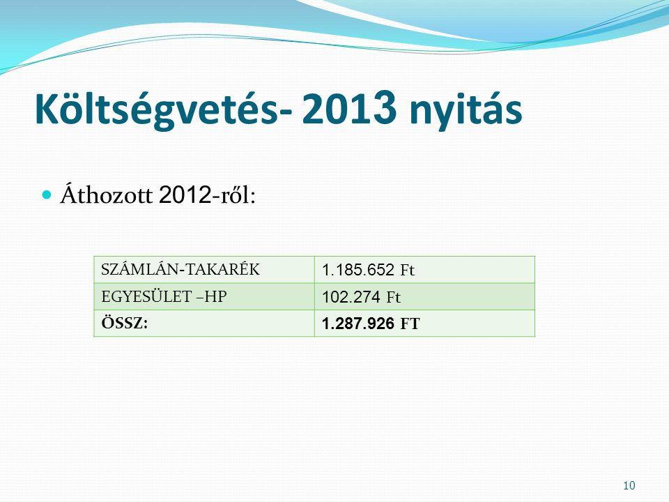 Költségvetés- 201 3 nyitás Áthozott 2012 -ről: 10 SZÁMLÁN-TAKARÉK 1.185.652 Ft EGYESÜLET –HP 102.274 Ft ÖSSZ: 1.287.926 FT