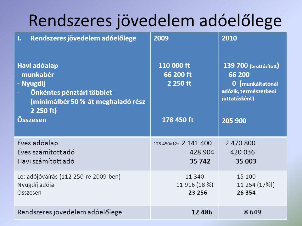 Rendszeres jövedelem adóelőlege I.Rendszeres jövedelem adóelőlege Havi adóalap - munkabér - Nyugdíj -Önkéntes pénztári többlet (minimálbér 50 %-át meghaladó rész 2 250 ft) Összesen 2009 110 000 ft 66 200 ft 2 250 ft 178 450 ft 2010 139 700 (bruttósított ) 66 200 0 ( munkáltatónál adózik, természetbeni juttatásként) 205 900 Éves adóalap Éves számított adó Havi számított adó 178 450x12= 2 141 400 428 904 35 742 2 470 800 420 036 35 003 Le: adójóváírás (112 250-re 2009-ben) Nyugdíj adója Összesen 11 340 11 916 (18 %) 23 256 15 100 11 254 (17%!) 26 354 Rendszeres jövedelem adóelőlege 12 486 8 649