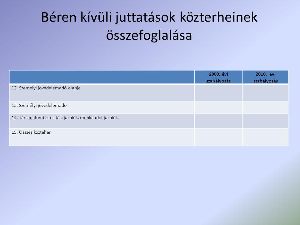 Béren kívüli juttatások közterheinek összefoglalása 2009. évi szabályozás 2010. évi szabályozás 12. Személyi jövedelemadó alapja 13. Személyi jövedele