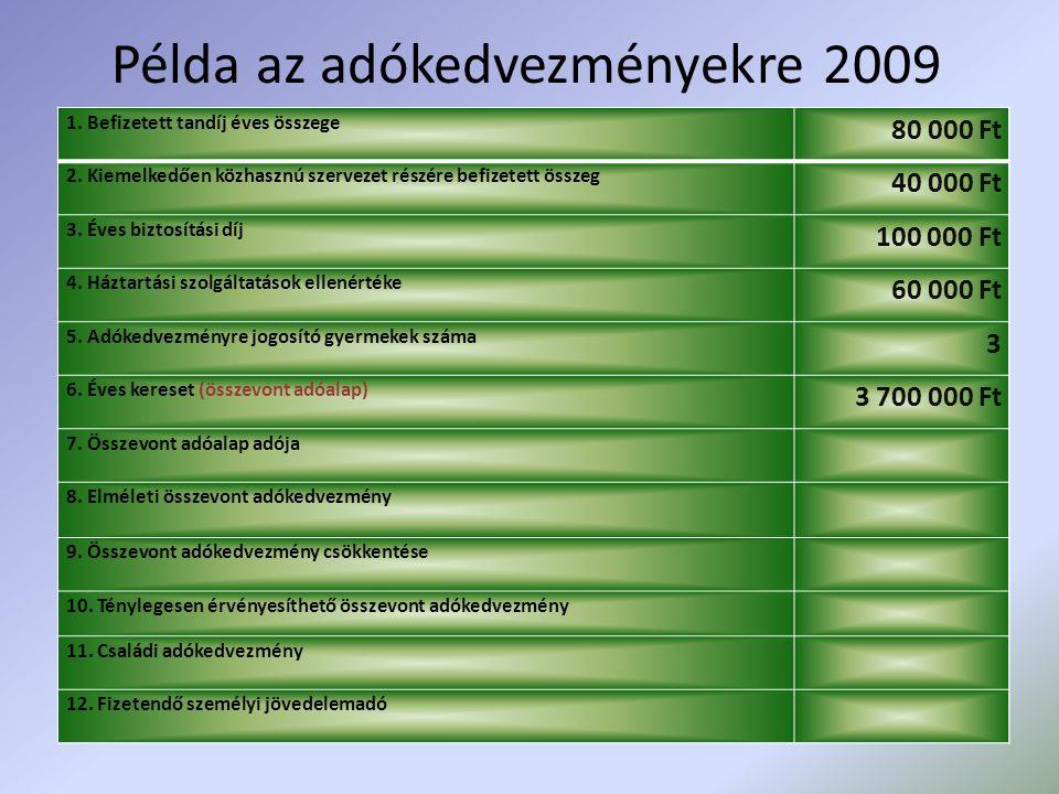 Példa az adókedvezményekre 2009 1. Befizetett tandíj éves összege 80 000 Ft 2. Kiemelkedően közhasznú szervezet részére befizetett összeg 40 000 Ft 3.