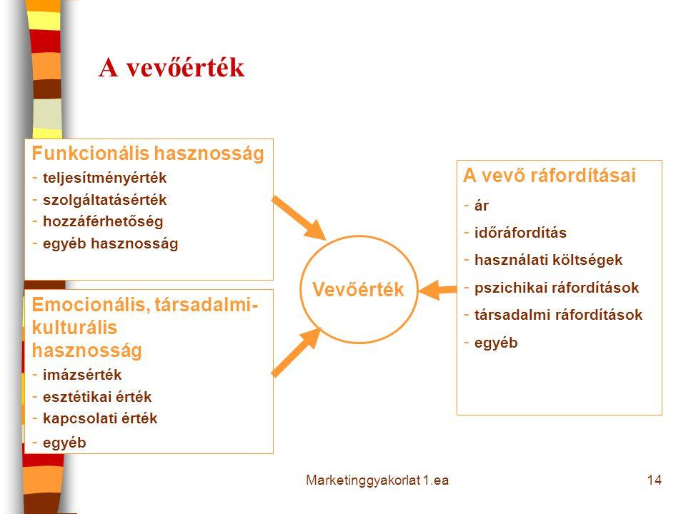 14 A vevőérték Vevőérték Funkcionális hasznosság - teljesítményérték - szolgáltatásérték - hozzáférhetőség - egyéb hasznosság Emocionális, társadalmi-