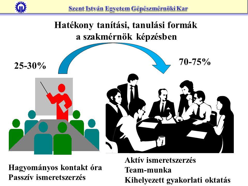 Hatékony tanítási, tanulási formák a szakmérnök képzésben 25-30% 70-75% Hagyományos kontakt óra Passzív ismeretszerzés Aktív ismeretszerzés Team-munka Kihelyezett gyakorlati oktatás