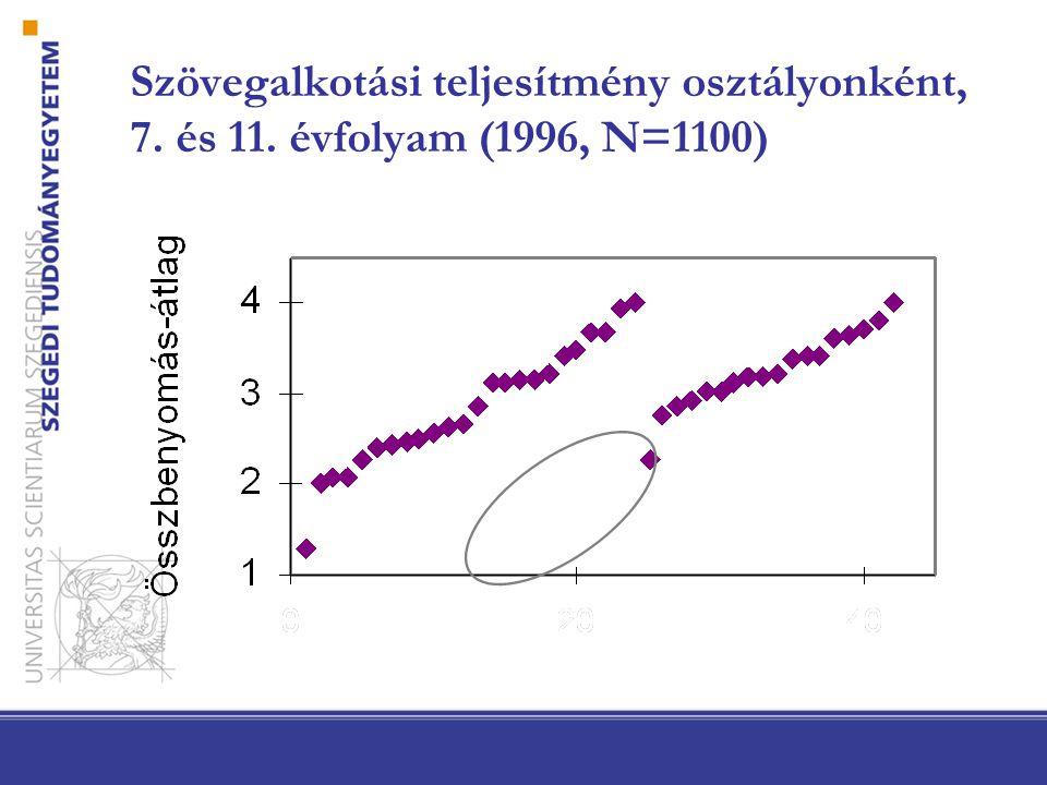 Szövegalkotási teljesítmény osztályonként, 7. és 11. évfolyam (1996, N=1100)