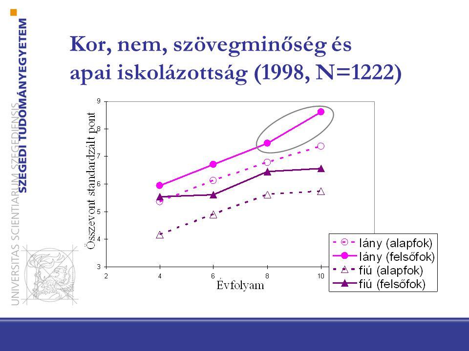 Kor, nem, szövegminőség és apai iskolázottság (1998, N=1222)