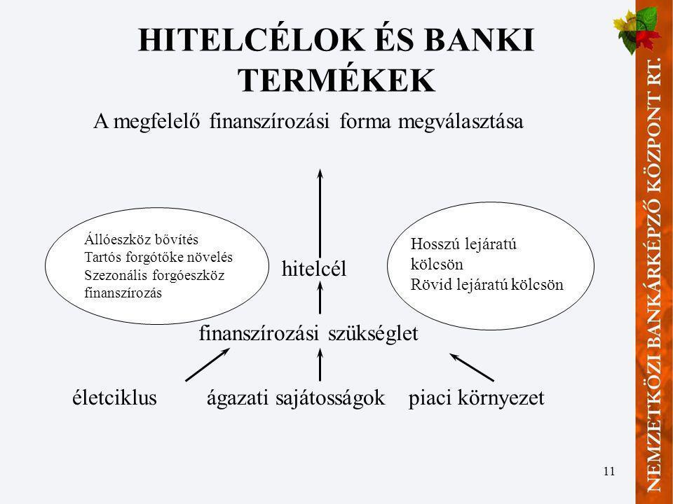 11 A megfelelő finanszírozási forma megválasztása hitelcél finanszírozási szükséglet életciklus ágazati sajátosságokpiaci környezet Állóeszköz bővítés