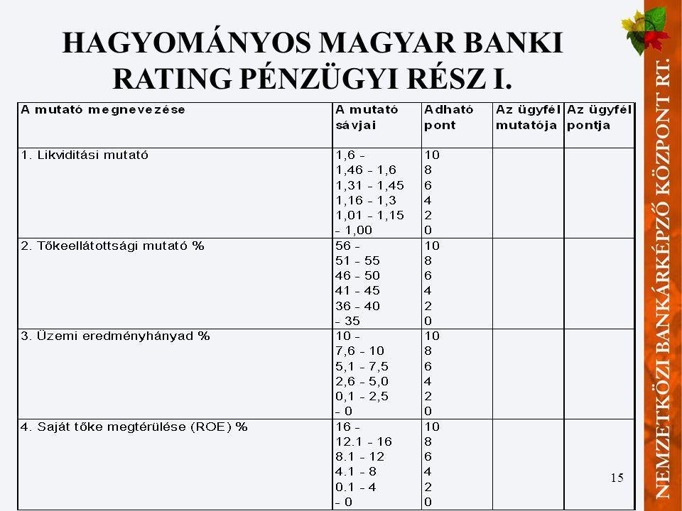 15 HAGYOMÁNYOS MAGYAR BANKI RATING PÉNZÜGYI RÉSZ I.