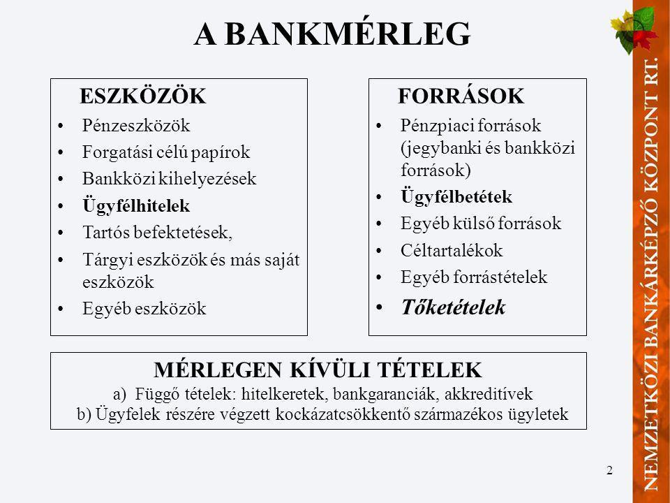 3 A BANK EREDMÉNY-KIMUTATÁSA + Kamatbevétel - Kamatkiadás = Kamatjövedelem + Nem kamat jellegű jövedelem: –jutalékok (számlavezetés, hitelezés, vagyonkezelés, keresztértékesítés, fizetett jutalékok (kártya, GIRO) –befektetési szolgáltatás jövedelme (saját számlás trading, bizományosi ügyletek, jegyzésgarantálás, tanácsadás) –kereskedés (értékpapír, deviza) - Értékvesztés (nettó, visszaírással csökkentve) - Működési költségek (személyi, amortizáció, bérleti díj, egyéb) +/- egyéb jövedelmek (rendkívüli) - adók = Adózott eredmény -Osztalék = Mérleg szerinti eredmény