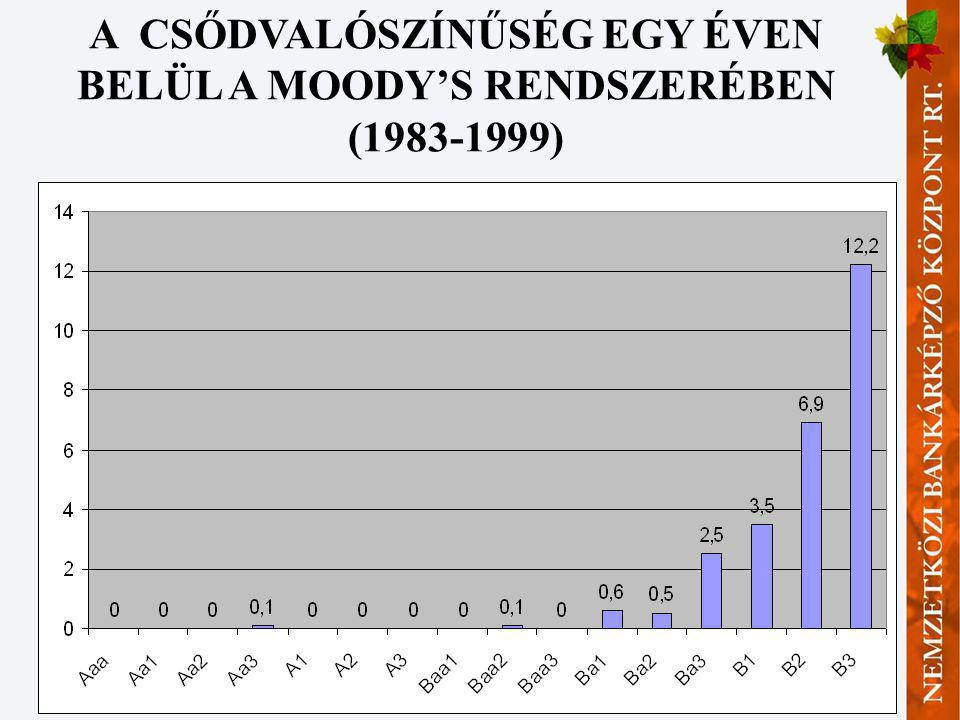 20 A CSŐDVALÓSZÍNŰSÉG EGY ÉVEN BELÜL A MOODY'S RENDSZERÉBEN (1983-1999)