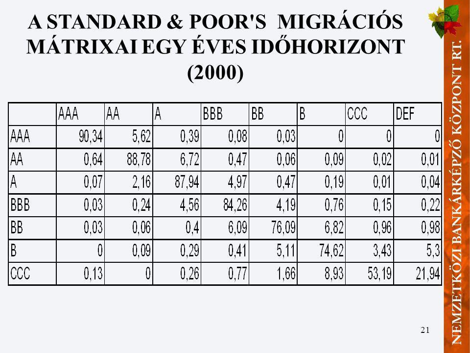 21 A STANDARD & POOR'S MIGRÁCIÓS MÁTRIXAI EGY ÉVES IDŐHORIZONT (2000)