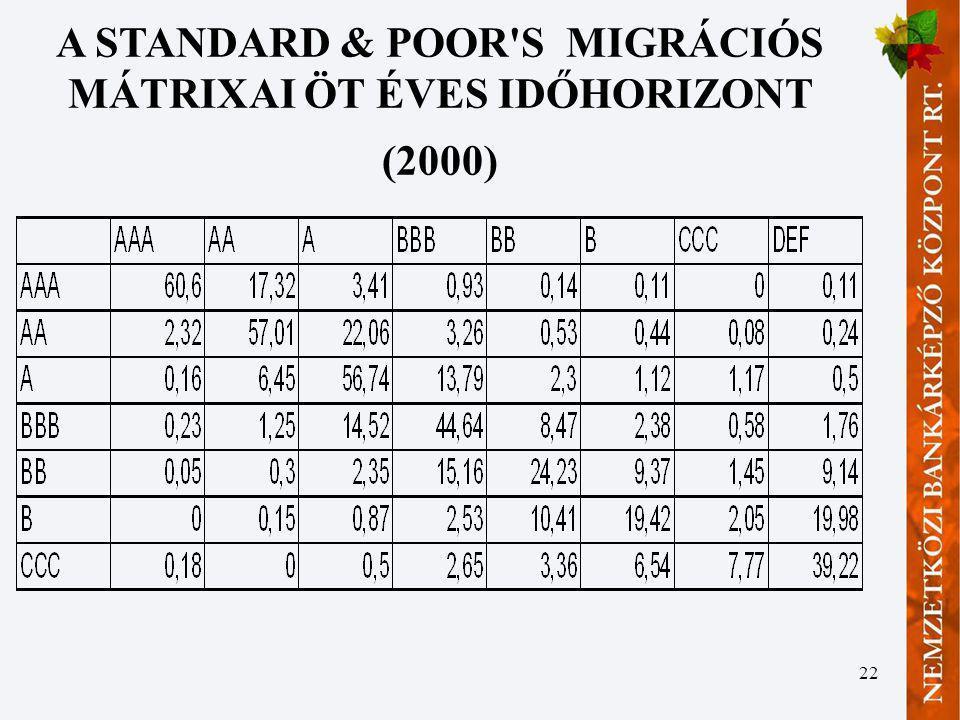 22 A STANDARD & POOR'S MIGRÁCIÓS MÁTRIXAI ÖT ÉVES IDŐHORIZONT (2000)