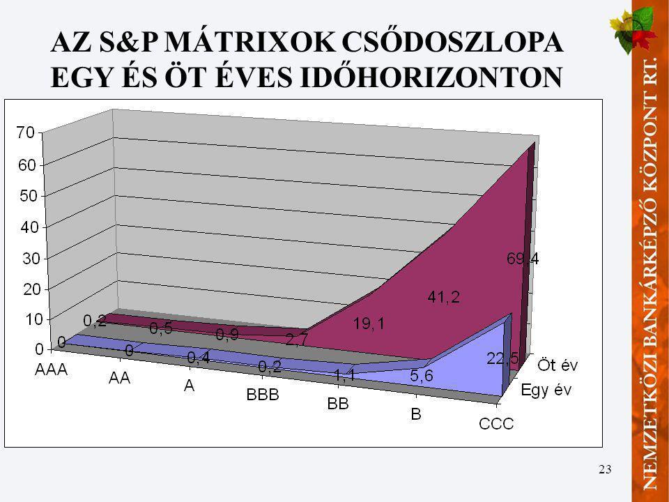 23 AZ S&P MÁTRIXOK CSŐDOSZLOPA EGY ÉS ÖT ÉVES IDŐHORIZONTON