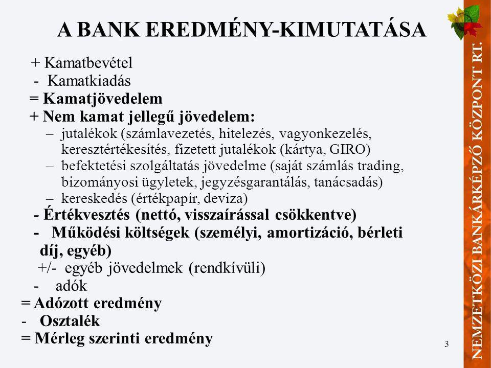 3 A BANK EREDMÉNY-KIMUTATÁSA + Kamatbevétel - Kamatkiadás = Kamatjövedelem + Nem kamat jellegű jövedelem: –jutalékok (számlavezetés, hitelezés, vagyon