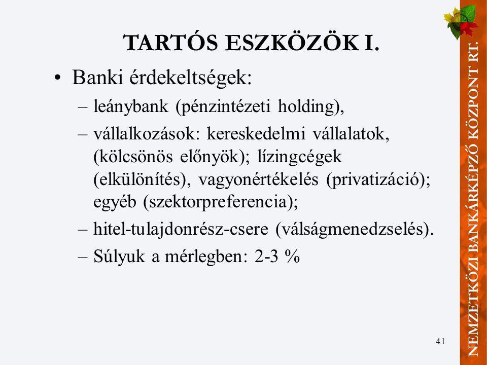 41 TARTÓS ESZKÖZÖK I. Banki érdekeltségek: –leánybank (pénzintézeti holding), –vállalkozások: kereskedelmi vállalatok, (kölcsönös előnyök); lízingcége