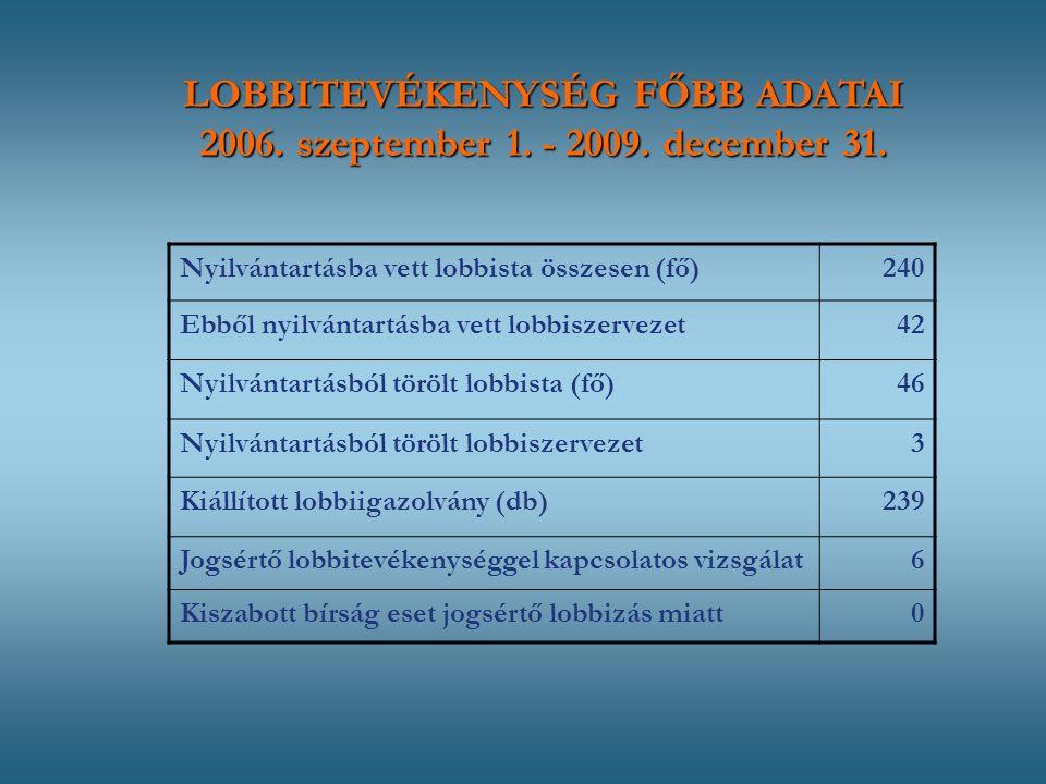 Nyilvántartásba vett lobbista összesen (fő)240 Ebből nyilvántartásba vett lobbiszervezet42 Nyilvántartásból törölt lobbista (fő)46 Nyilvántartásból törölt lobbiszervezet3 Kiállított lobbiigazolvány (db)239 Jogsértő lobbitevékenységgel kapcsolatos vizsgálat6 Kiszabott bírság eset jogsértő lobbizás miatt0 LOBBITEVÉKENYSÉG FŐBB ADATAI 2006.