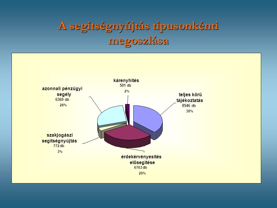 azonnali pénzügyi segély 6369 db 28% szakjogászi segítségnyújtás 772 db 3% érdekérvényesítés elősegítése 6763 db 29% kárenyhítés 501 db 2% teljes körű tájékoztatás 8546 db 38% A segítségnyújtás típusonkénti megoszlása