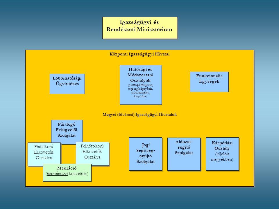 Központi Igazságügyi Hivatal Megyei (fővárosi) Igazságügyi Hivatalok Központi Igazságügyi Hivatal Megyei (fővárosi) Igazságügyi Hivatalok Igazságügyi és Rendészeti Minisztérium Lobbihatósági Ügyintézés Hatósági és Módszertani Osztályok (pártfogó felügyelet, jogi segítségnyújtás, áldozatsegítés, kárpótlás) Funkcionális Egységek Pártfogó Felügyelői Szolgálat Fiatalkorú Elkövetők Osztálya Felnőtt-korú Elkövetők Osztálya Mediáció (igazságügyi közvetítés) Jogi Segítség- nyújtó Szolgálat Jogi Segítség- nyújtó Szolgálat Áldozat- segítő Szolgálat Kárpótlási Osztály (kijelölt megyékben) Kárpótlási Osztály (kijelölt megyékben)