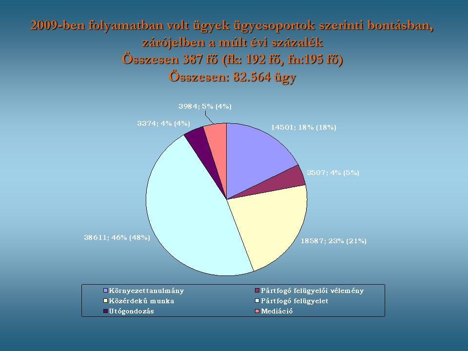 2009-ben folyamatban volt ügyek ügycsoportok szerinti bontásban, zárójelben a múlt évi százalék Összesen 387 fő (fk: 192 fő, fn:195 fő) Összesen: 82.564 ügy