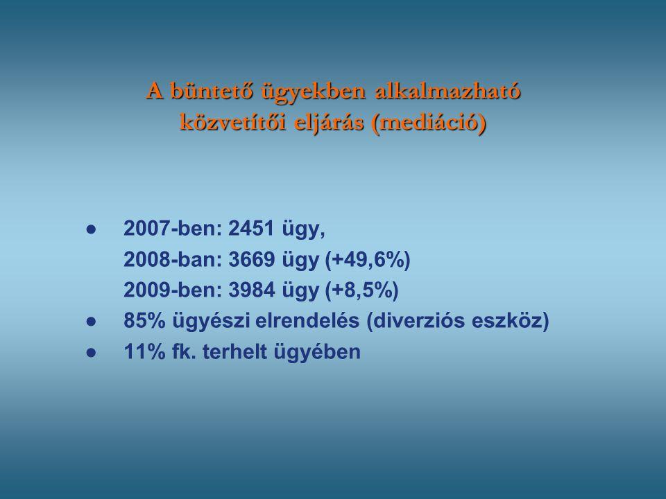 A büntető ügyekben alkalmazható közvetítői eljárás (mediáció) ● 2007-ben: 2451 ügy, 2008-ban: 3669 ügy (+49,6%) 2009-ben: 3984 ügy (+8,5%) ●85% ügyészi elrendelés (diverziós eszköz) ●11% fk.