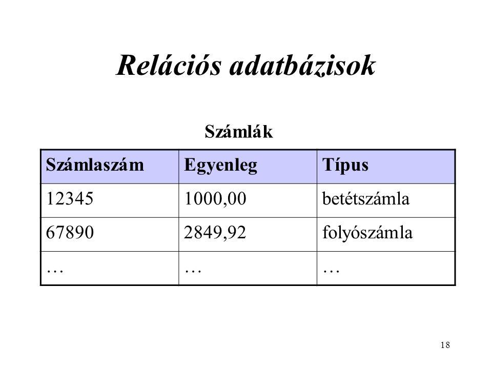 18 Relációs adatbázisok Számlák SzámlaszámEgyenlegTípus 123451000,00betétszámla 678902849,92folyószámla ………