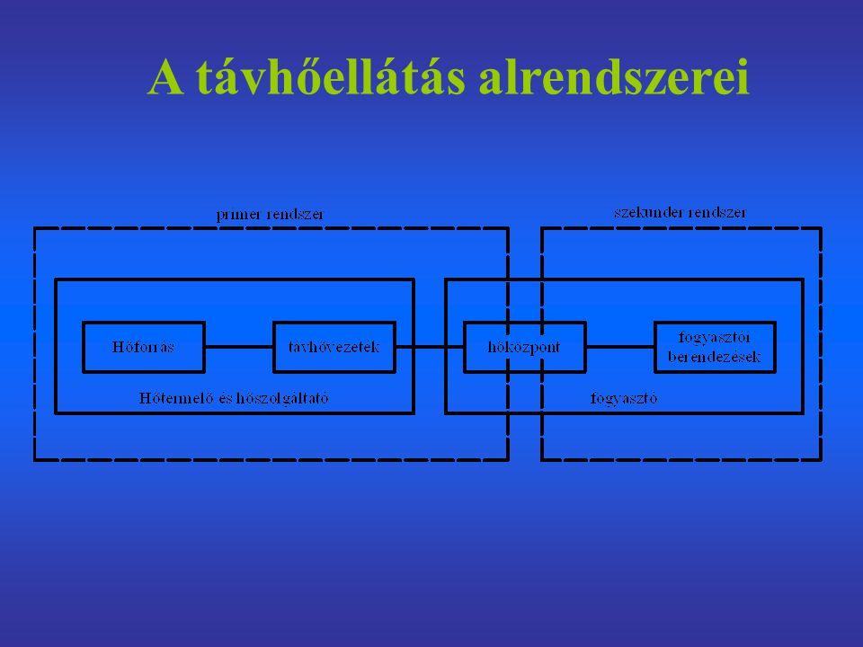 A távhőellátás alrendszerei