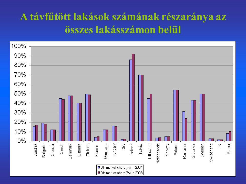 A távfűtött lakások számának részaránya az összes lakásszámon belül
