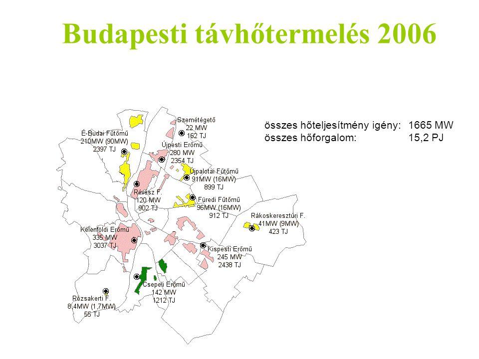 Budapesti távhőtermelés 2006 összes hőteljesítmény igény:1665 MW összes hőforgalom:15,2 PJ