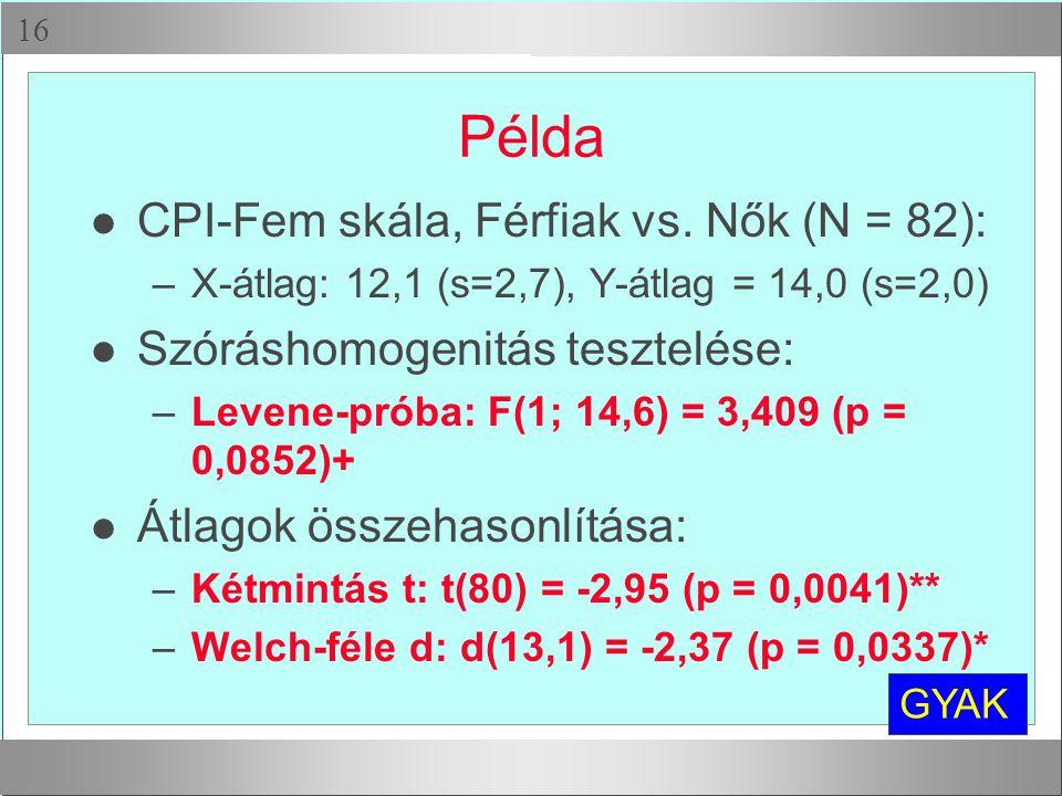  Példa l CPI-Fem skála, Férfiak vs. Nők (N = 82): –X-átlag: 12,1 (s=2,7), Y-átlag = 14,0 (s=2,0) l Szóráshomogenitás tesztelése: –Levene-próba: F(1;