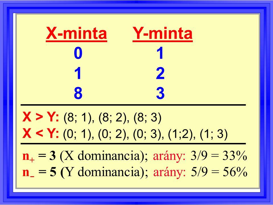 X-minta Y-minta 0 1 12 83 X > Y: (8; 1), (8; 2), (8; 3) X < Y: (0; 1), (0; 2), (0; 3), (1;2), (1; 3) n + = 3 (X dominancia); arány: 3/9 = 33% n - = 5