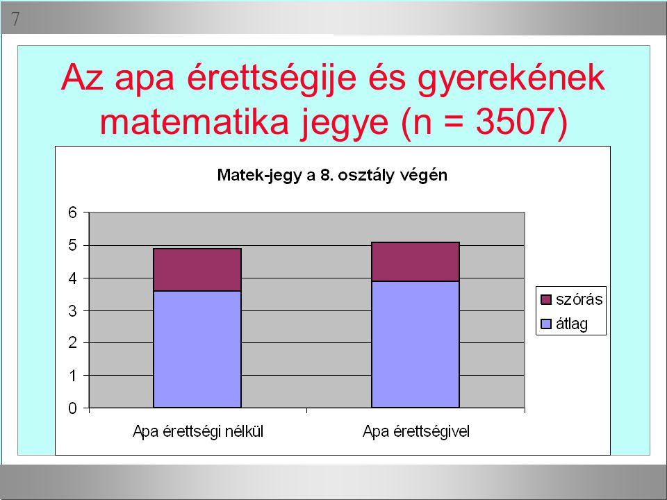  Az apa érettségije és gyerekének matematika jegye (n = 3507)