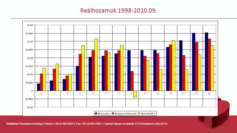 Stabilitás Pénztárszövetség | Telefon +36 (1) 883 0401 | Fax +36 (1) 883 0301 | Capital Square Irodaház 1133 Budapest, Váci út 76. Reálhozamok 1998-20