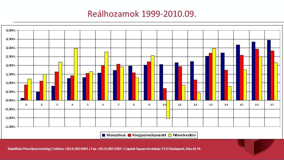 Stabilitás Pénztárszövetség | Telefon +36 (1) 883 0401 | Fax +36 (1) 883 0301 | Capital Square Irodaház 1133 Budapest, Váci út 76. Reálhozamok 1999-20