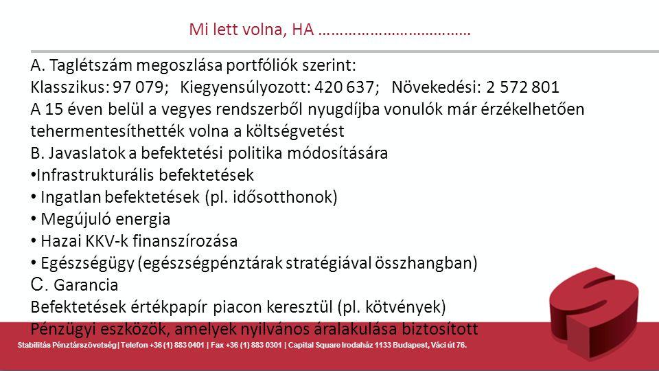 Stabilitás Pénztárszövetség | Telefon +36 (1) 883 0401 | Fax +36 (1) 883 0301 | Capital Square Irodaház 1133 Budapest, Váci út 76. Mi lett volna, HA …