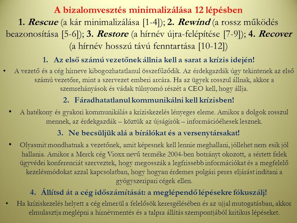 A bizalomvesztés minimalizálása 12 lépésben 1. Rescue (a kár minimalizálása [1-4]); 2. Rewind (a rossz működés beazonosítása [5-6]); 3. Restore (a hír