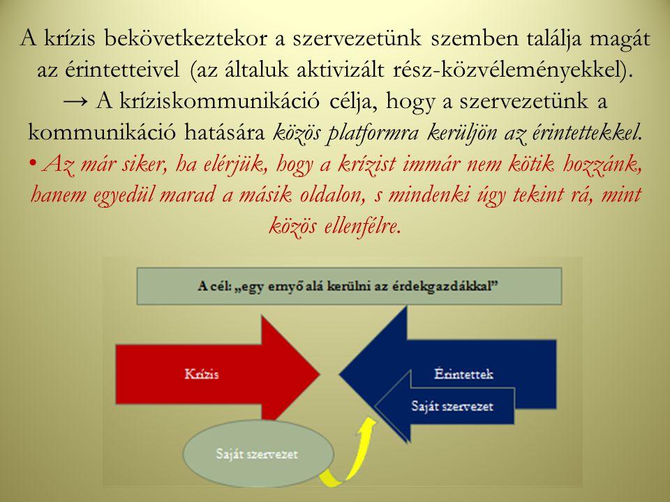 A krízis bekövetkeztekor a szervezetünk szemben találja magát az érintetteivel (az általuk aktivizált rész-közvéleményekkel). → A kríziskommunikáció c