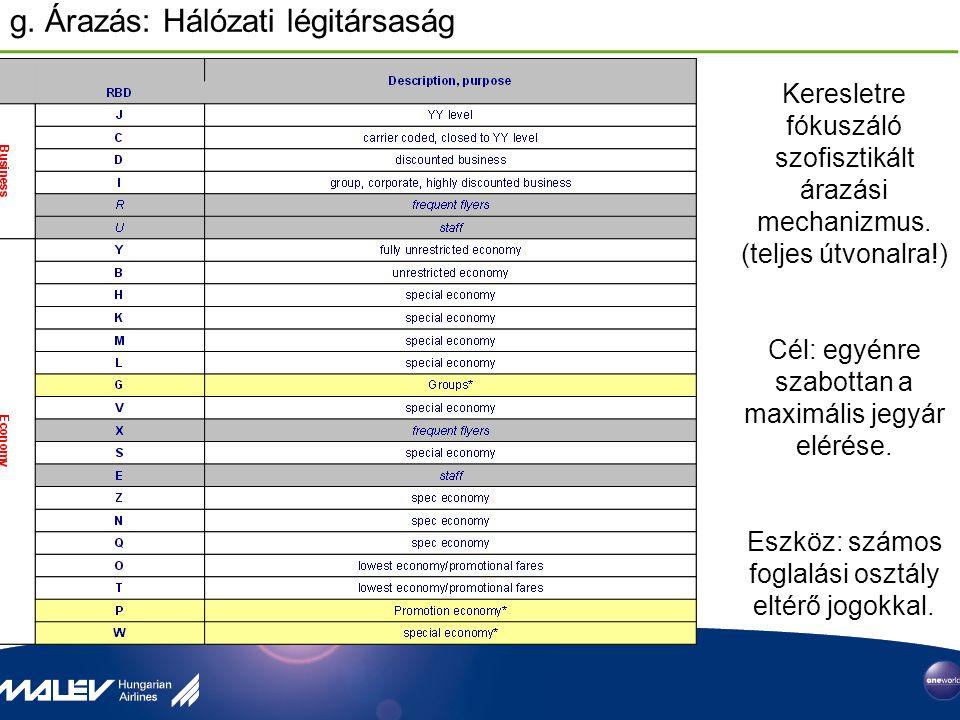 g. Árazás: Hálózati légitársaság Keresletre fókuszáló szofisztikált árazási mechanizmus. (teljes útvonalra!) Cél: egyénre szabottan a maximális jegyár