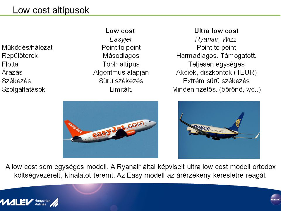 Low cost altípusok A low cost sem egységes modell. A Ryanair által képviselt ultra low cost modell ortodox költségvezérelt, kínálatot teremt. Az Easy