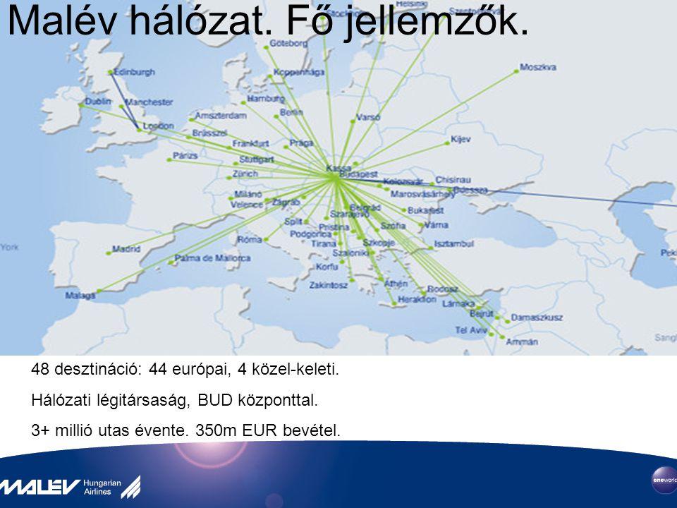 48 desztináció: 44 európai, 4 közel-keleti. Hálózati légitársaság, BUD központtal. 3+ millió utas évente. 350m EUR bevétel. Malév hálózat. Fő jellemző