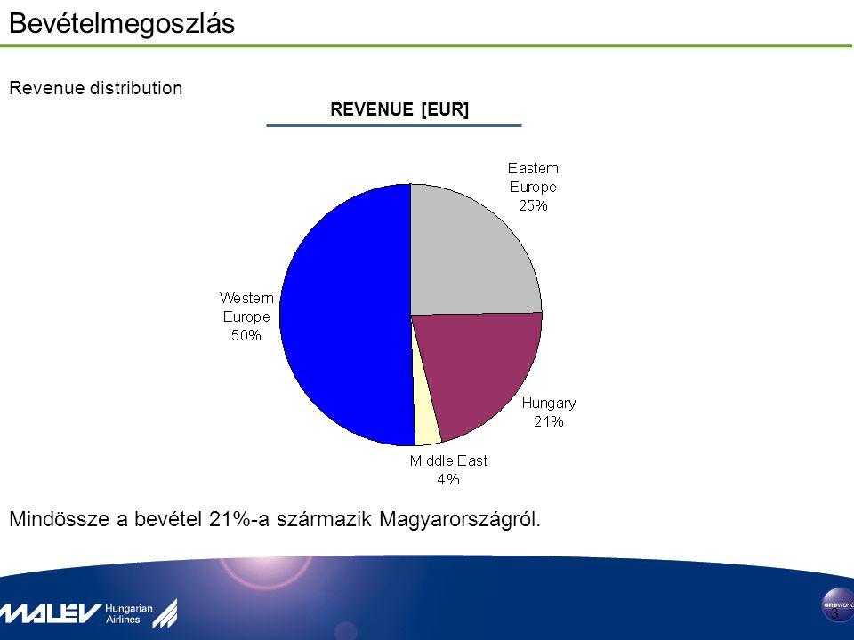 Bevételmegoszlás 3 Mindössze a bevétel 21%-a származik Magyarországról. REVENUE [EUR] Revenue distribution