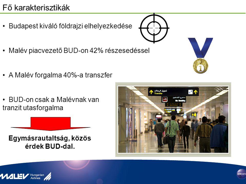 Fő karakterisztikák 5 19 14 18 Budapest kiváló földrajzi elhelyezkedése Malév piacvezető BUD-on 42% részesedéssel A Malév forgalma 40%-a transzfer BUD
