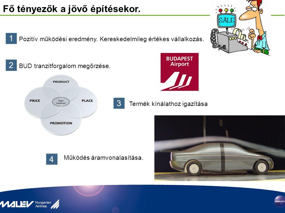 Fő tényezők a jövő építésekor. 10 1 Pozitív működési eredmény. Kereskedelmileg értékes vállalkozás. 2 BUD tranzitforgalom megőrzése. 3 Termék kínálath