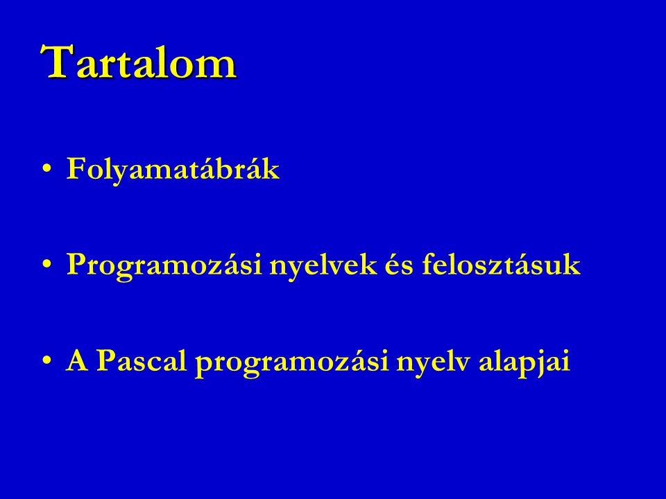 Tartalom Folyamatábrák Programozási nyelvek és felosztásuk A Pascal programozási nyelv alapjai