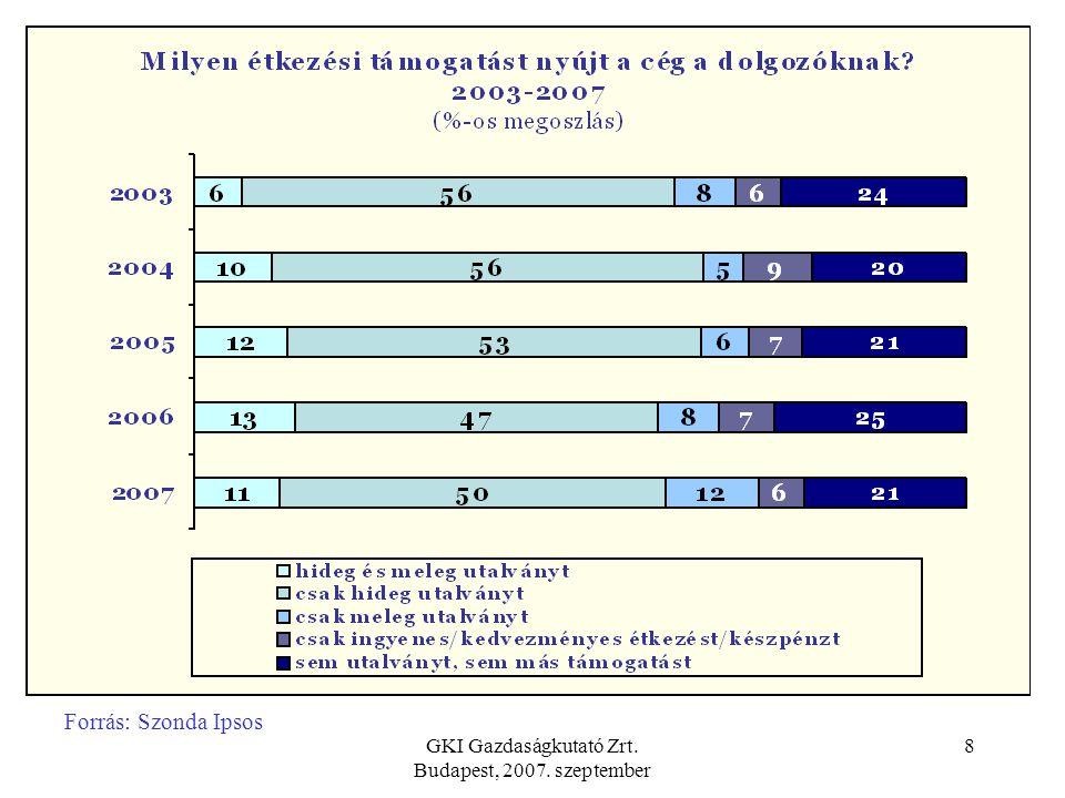 GKI Gazdaságkutató Zrt. Budapest, 2007. szeptember 8 Forrás: Szonda Ipsos