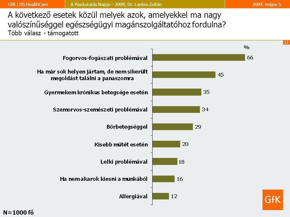 12 GfK LHS HealthCareA Piackutatás Napja – 2009; Dr. Lantos Zoltán2009. május 5. A következő esetek közül melyek azok, amelyekkel ma nagy valószínűség