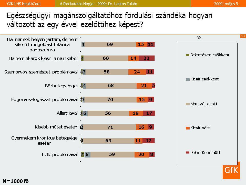 13 GfK LHS HealthCareA Piackutatás Napja – 2009; Dr. Lantos Zoltán2009. május 5. Egészségügyi magánszolgáltatóhoz fordulási szándéka hogyan változott