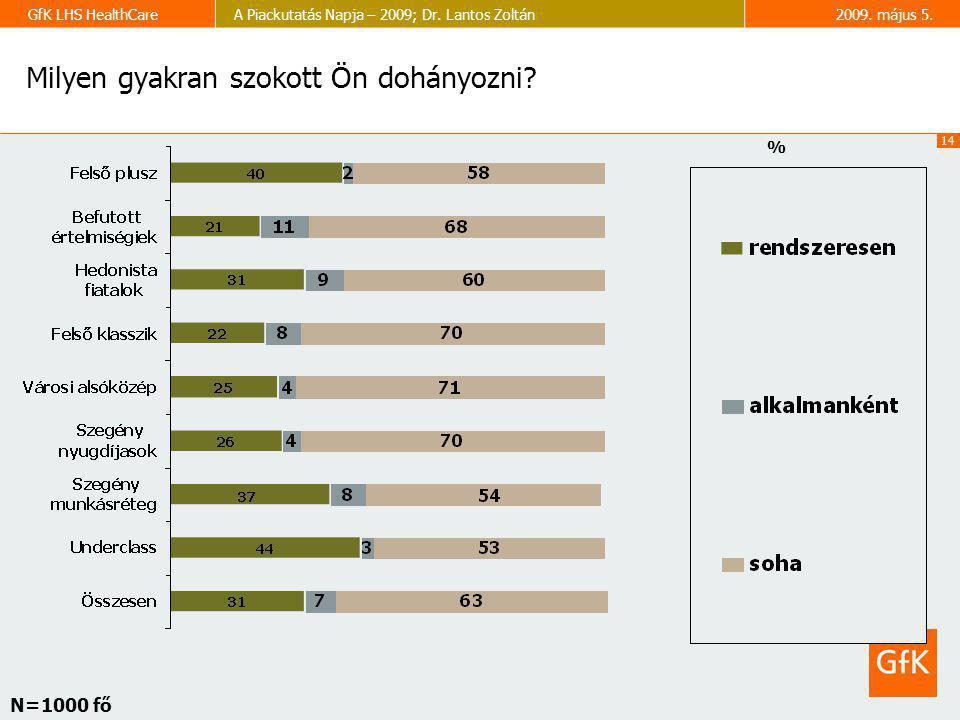 14 GfK LHS HealthCareA Piackutatás Napja – 2009; Dr. Lantos Zoltán2009. május 5. Milyen gyakran szokott Ön dohányozni? % N=1000 fő