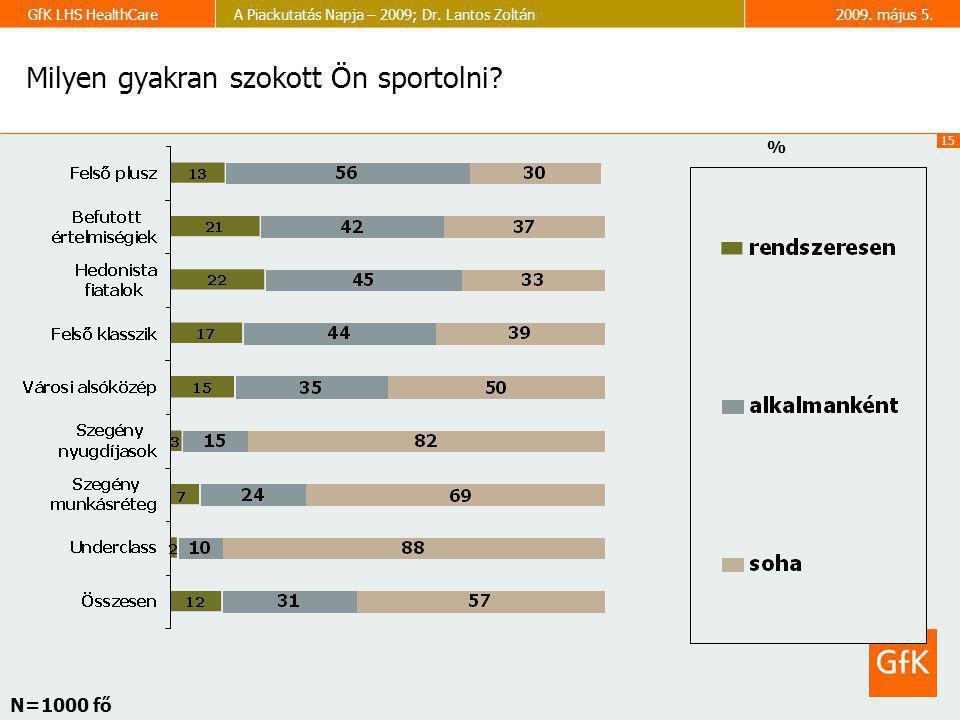 15 GfK LHS HealthCareA Piackutatás Napja – 2009; Dr. Lantos Zoltán2009. május 5. Milyen gyakran szokott Ön sportolni? % N=1000 fő