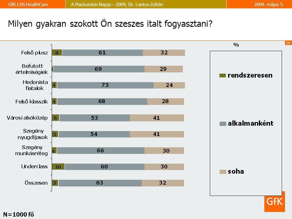 16 GfK LHS HealthCareA Piackutatás Napja – 2009; Dr. Lantos Zoltán2009. május 5. Milyen gyakran szokott Ön szeszes italt fogyasztani? % N=1000 fő