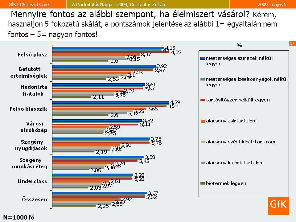 17 GfK LHS HealthCareA Piackutatás Napja – 2009; Dr. Lantos Zoltán2009. május 5. Mennyire fontos az alábbi szempont, ha élelmiszert vásárol? Kérem, ha