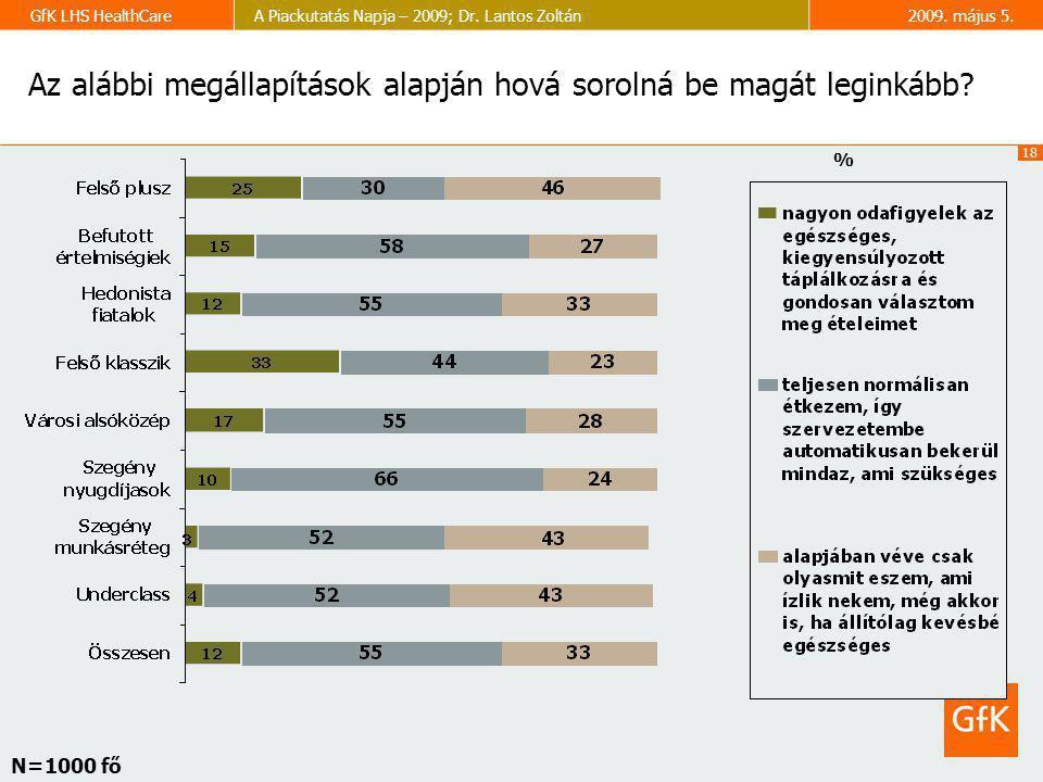 18 GfK LHS HealthCareA Piackutatás Napja – 2009; Dr. Lantos Zoltán2009. május 5. Az alábbi megállapítások alapján hová sorolná be magát leginkább? % N